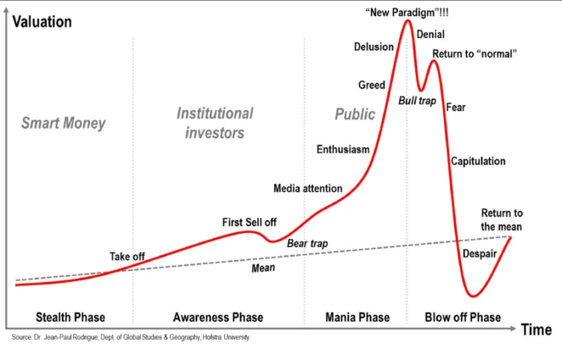 investiční bublina - anatomie