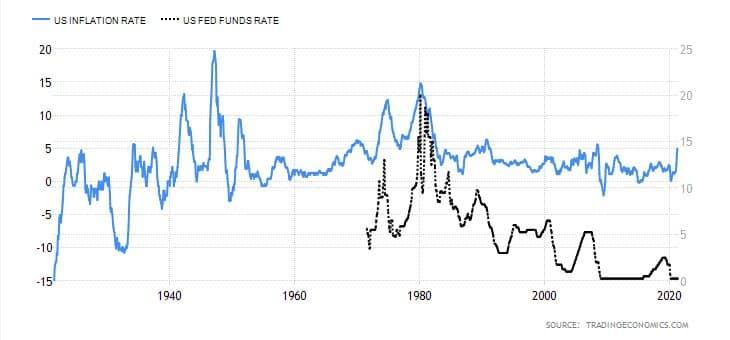 Míra inflace a základní úroková míra v USA.