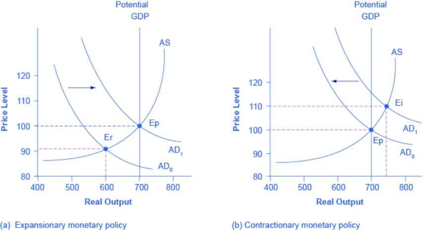 Expanzivní a restriktivní měnová politika na ASAD modelu.