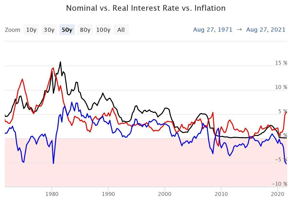 Nominální vs. reálná úroková míra