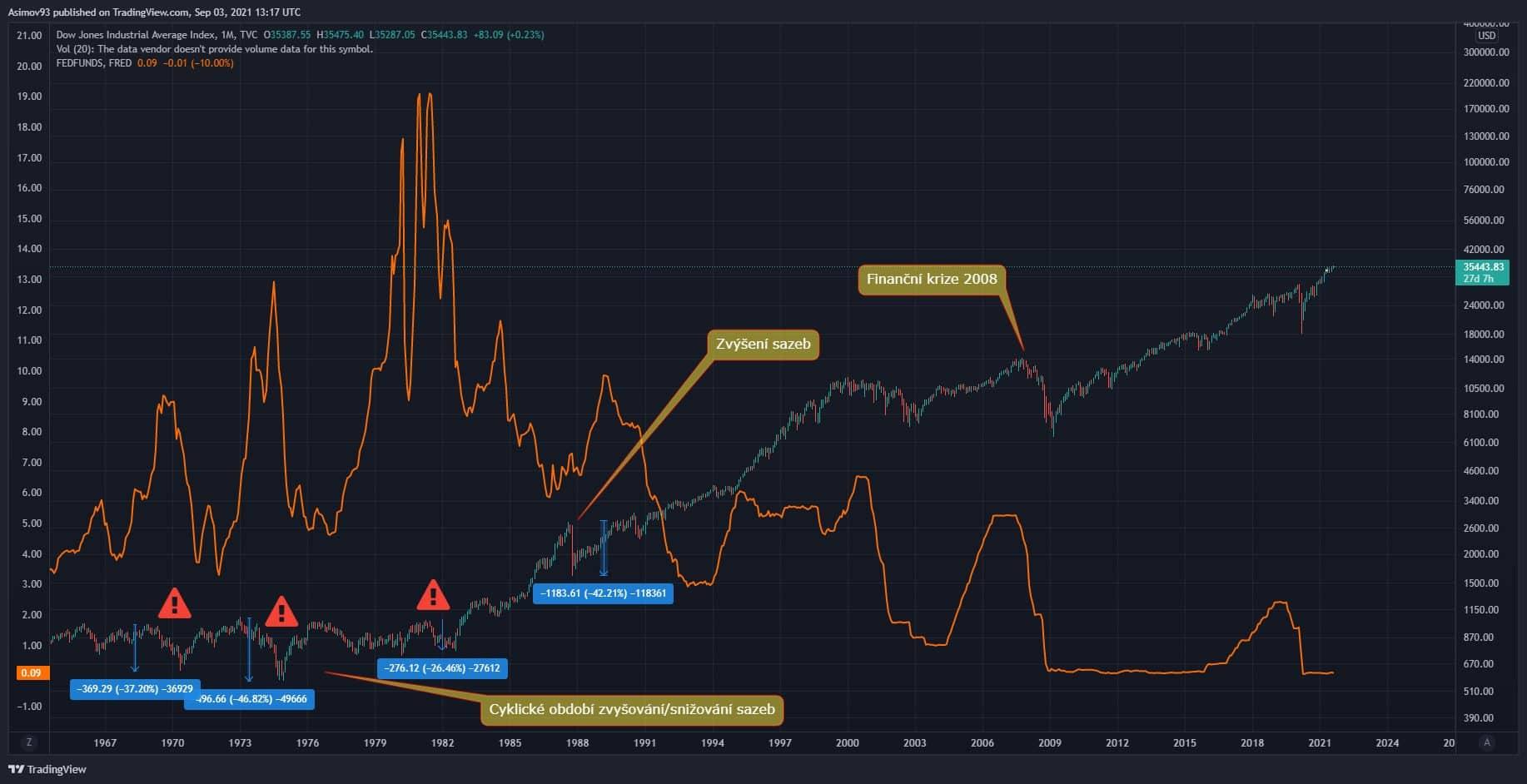 Úroková míra a Dow Jones
