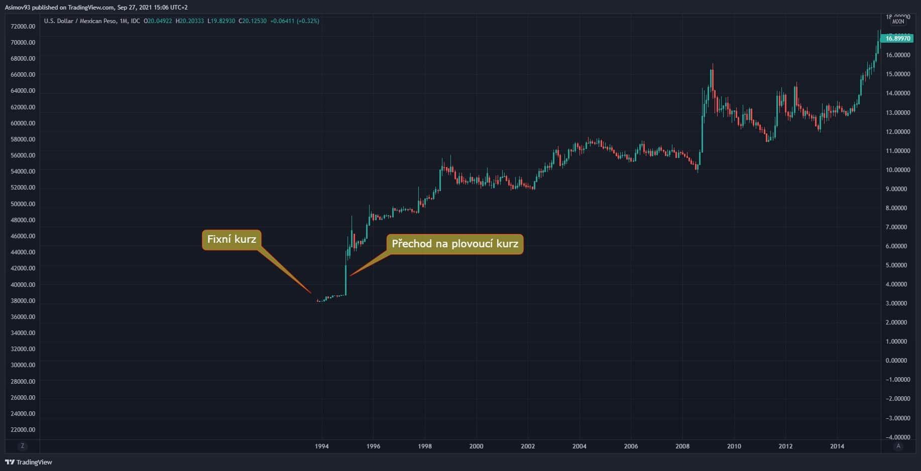 Směnný kurz dolaru a mexického pesa (USD/MXN)
