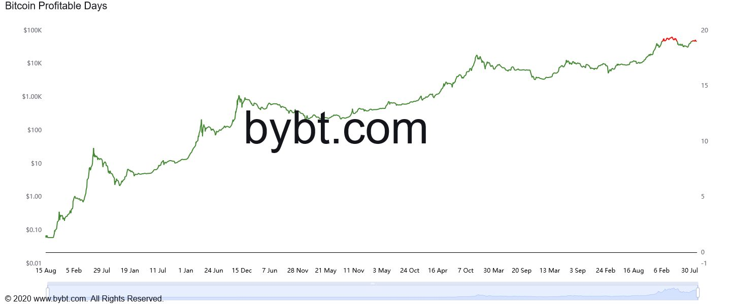 BTC has been above $ 10,000 for 365 days
