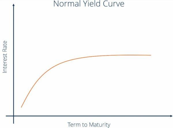 Běžná výnosová křivka